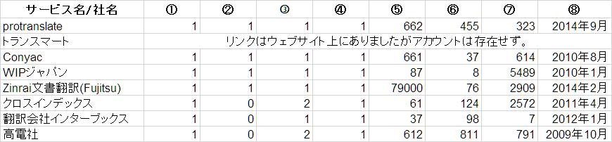 翻訳会社Twitter利用状況