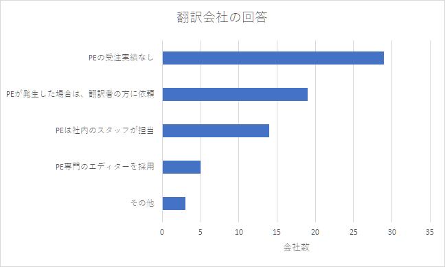 survey-translate-company